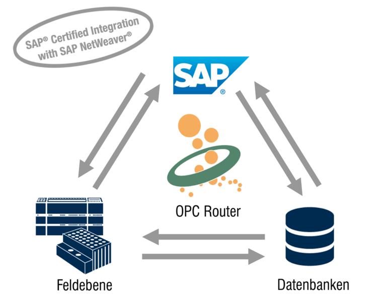 OPC Router zur Kopplung von SAP und SPS / OPC