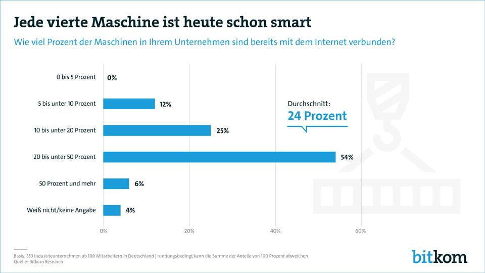 24 % aller Maschinen sind heute bereits vernetzt.