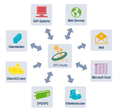 OPC-Router sorgt für die sichere Verbindung zwischen Steuerungen, MES und ERP-Systemen