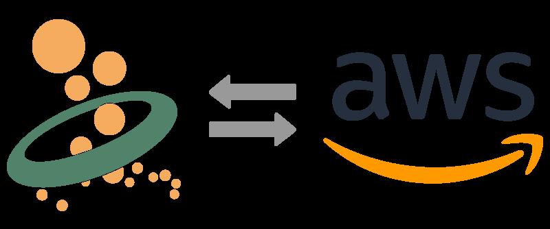 AWS IoT Cloud MQTT Anbindung
