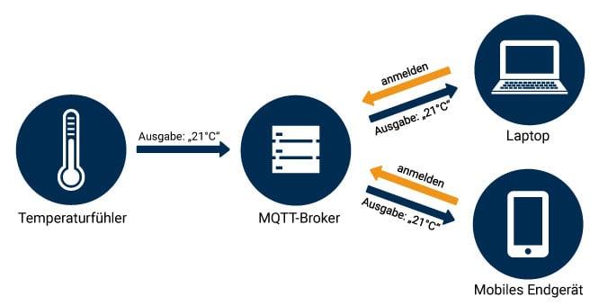 MQTT Datenaustausch