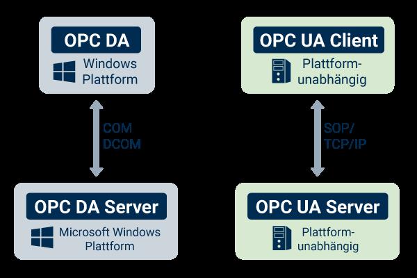 OPC Classic vs. OPC UA