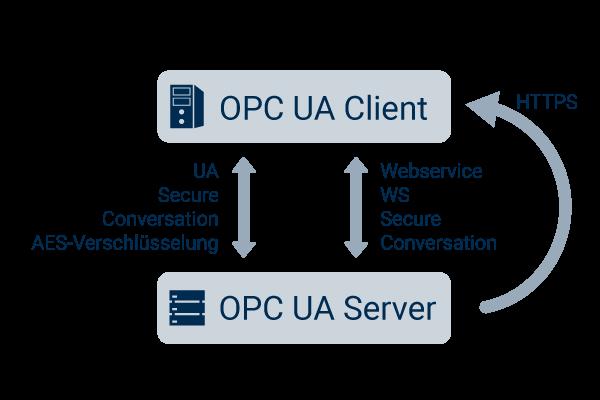 Sicherheit von OPC UA