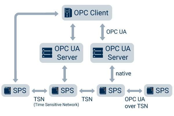 Was ist OPC UA?