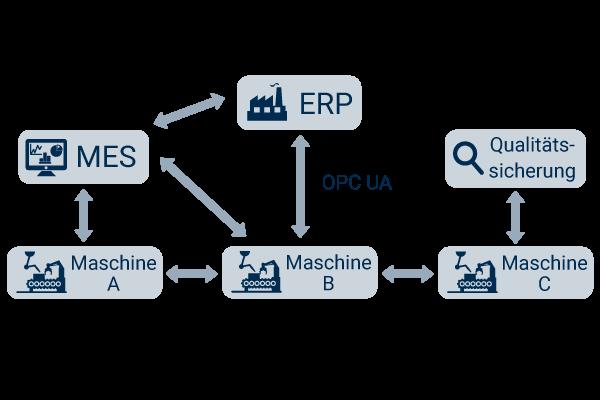 OPC UA und Industrie 4.0