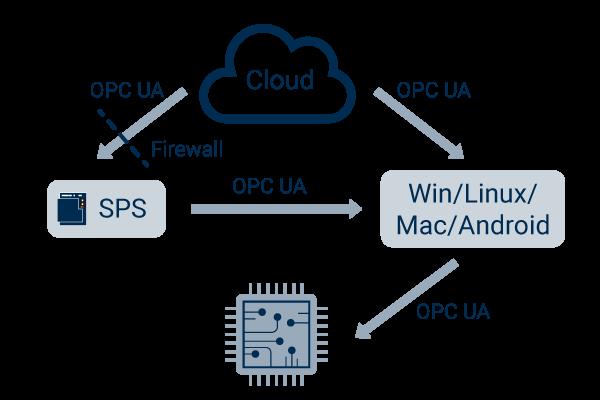 Plattformunabhängigkeit und Interoperabilität