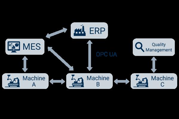 OPC UA & Industry 4.0
