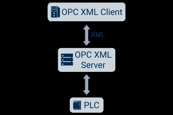 OPC XML