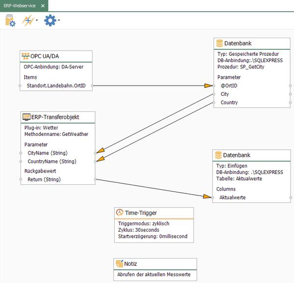 Anbindung von Web-Service-Schnittstellen mit dem OPC Router