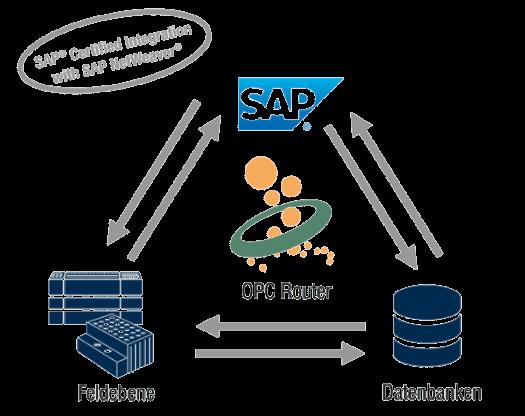 OPC-SAP-Kopplung