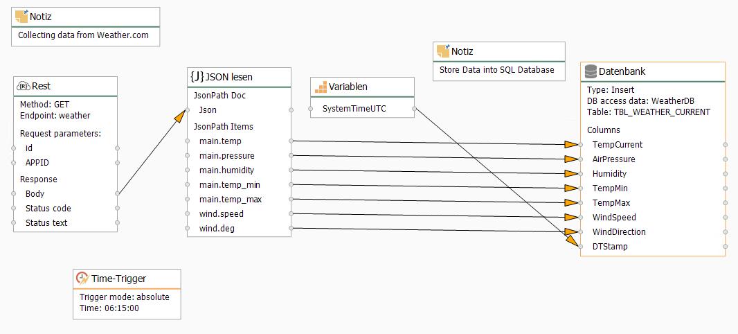 REST JSON to SQL