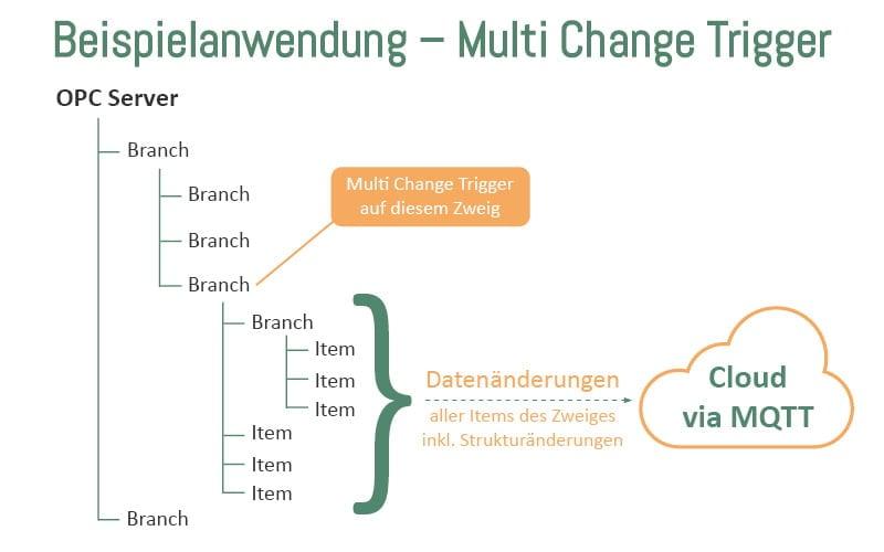 Beispiel Multi Data Change Trigger