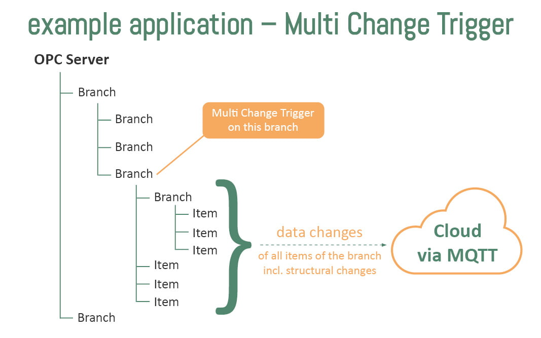 Example application multi change trigger