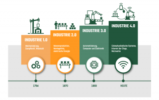 Industrie1.0 zu 4.0