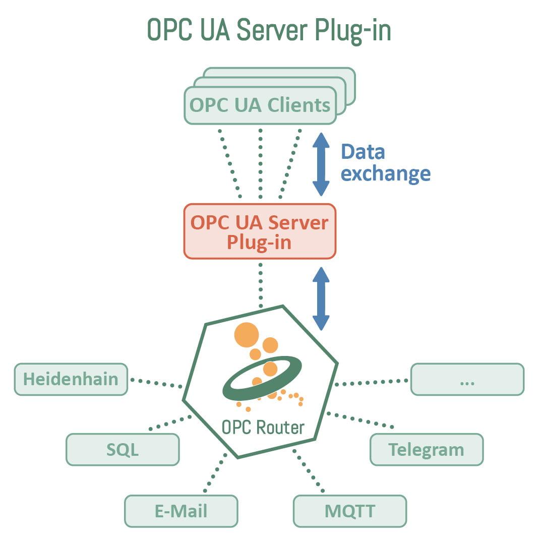 OPC UA Server Plug-in EN