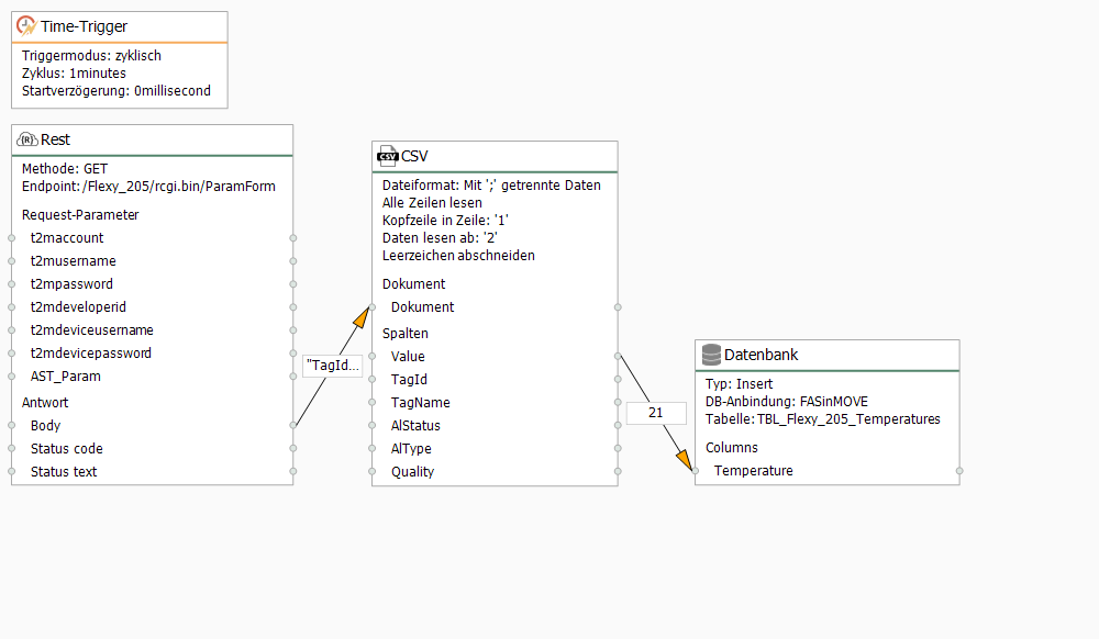 Data retrieval, processing and storage in a SQL database