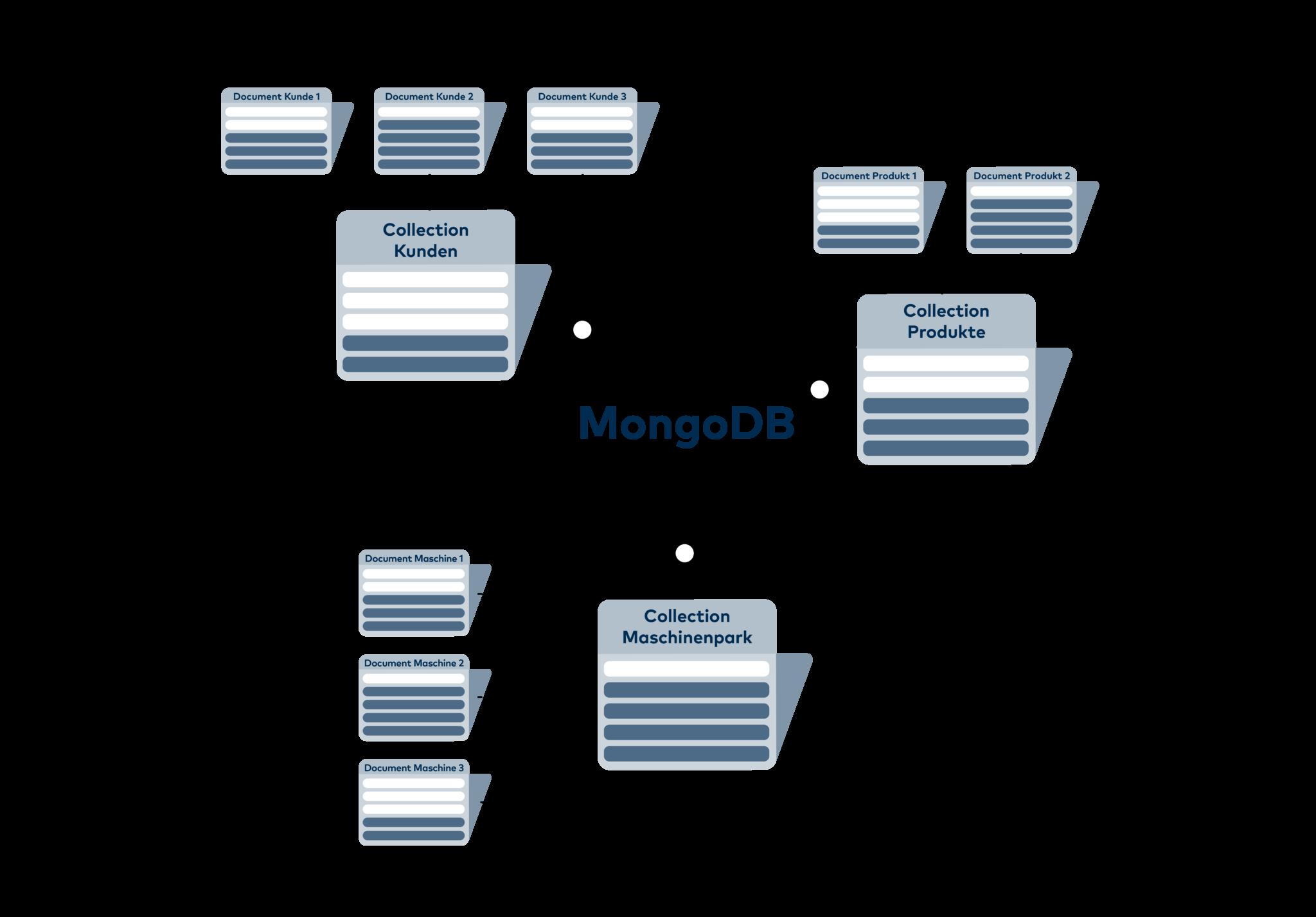 MongoDB fasst mehrere Documents in Collections zusammen
