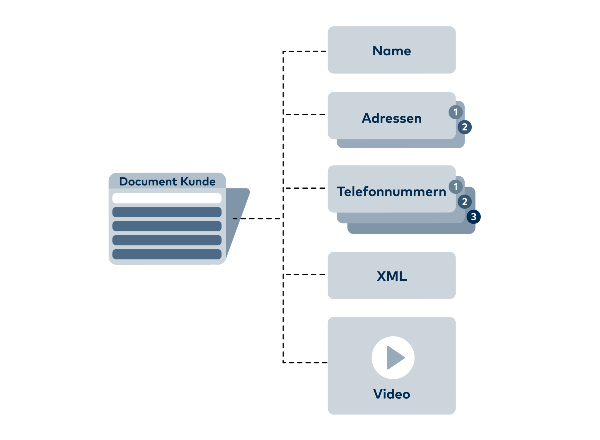 MongoDB Daten werden in sogenannten Documents gespeichert