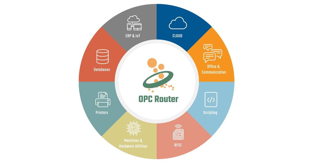 www.opc-router.de