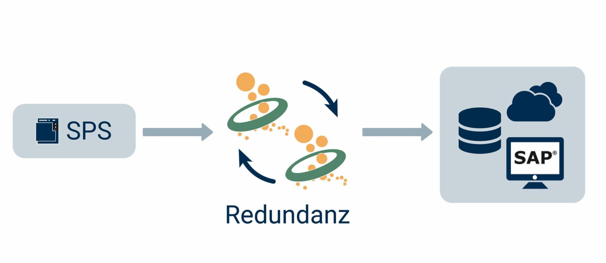 OPC Router Redundanz