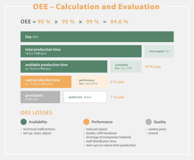OEE Calculation and Evaluation