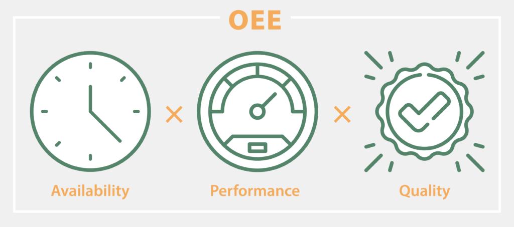 Calculate OEE
