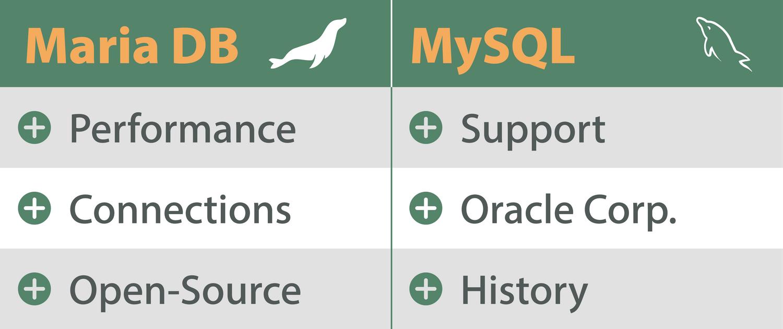 Zusammenfassender Vergleich von MariaDB und MySQL